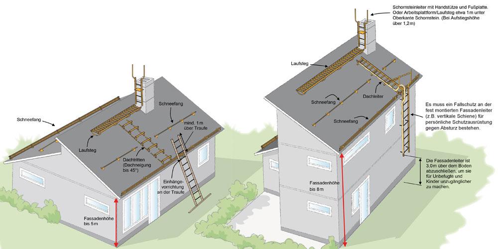 Dachsicherheit - Empfehlungen zur Planung